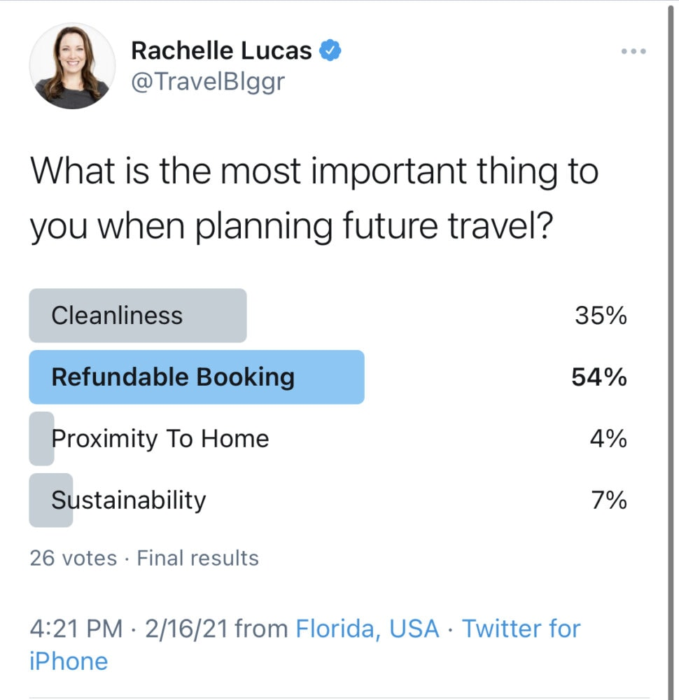 """Photo of Twitter Poll: """"What is the most important thing to you when planning future travel?"""" Cleanliness rated 35%, Refundable Booking rated 54%, Proximity To Home rated 4%, and Sustainability rated 7%"""